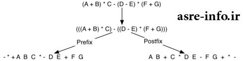 تبدیل عبارت پسوندی به میانوندی infix to postfix