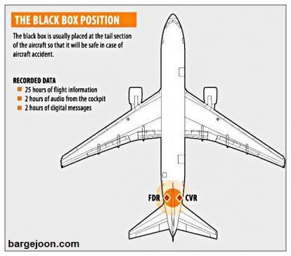 محل قرار گیری جعبه سیاه هواپیما